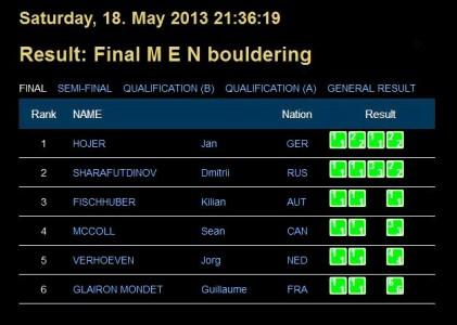 Result_ Final M E N bouldering