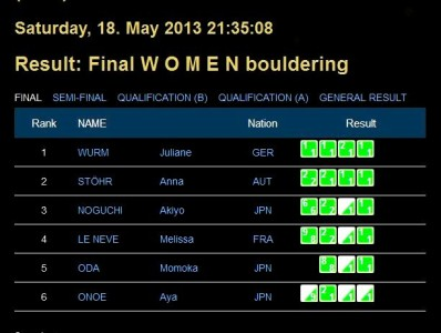 Result_ Final W O M E N bouldering
