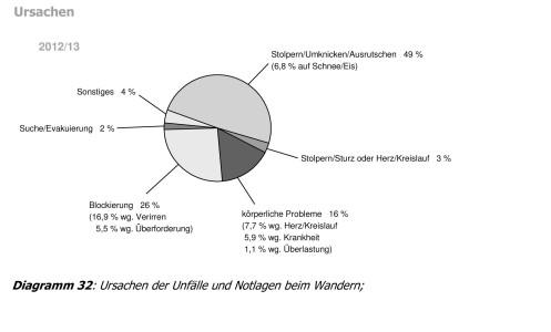 Microsoft Word - Unfallstatistik 2012-13