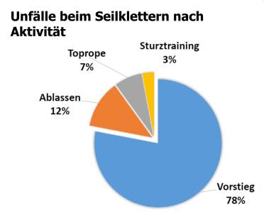 dav-bergunfallstatistik-unfaelle-seilklettern_id53501