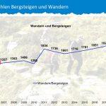 Fazit der Bergwacht Bayern: Unfallstatistik 2018