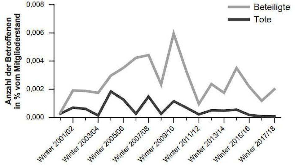 DAV-Statistik: Unfälle abhängig von Winter
