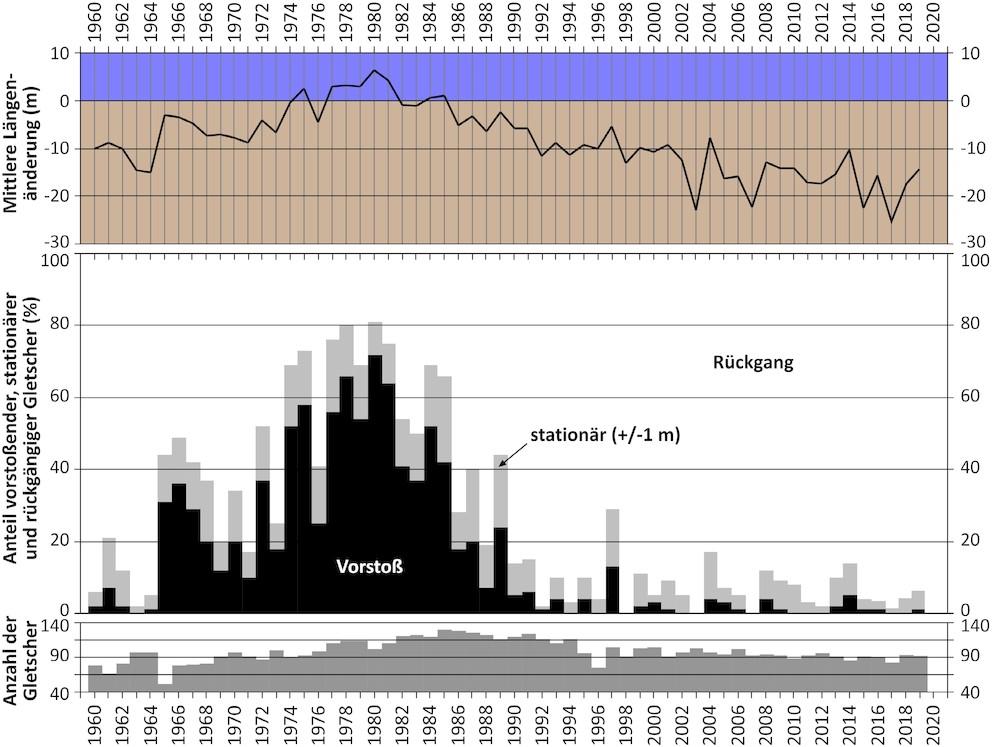 Alpenverein-Gletschermessdienstes
