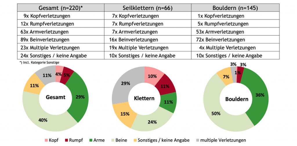 Kletterhallen-Unfallstatistik 2019 Kletterszene